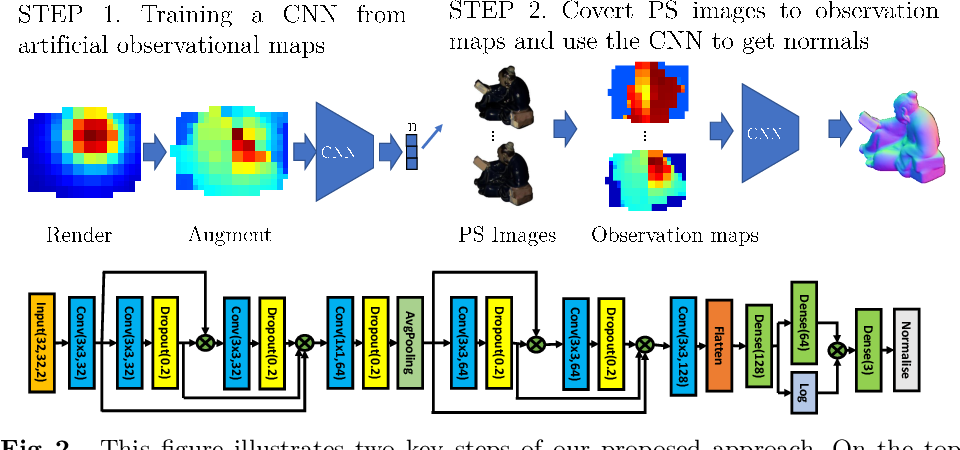 Figure 3 for PX-NET: Simple, Efficient Pixel-Wise Training of Photometric Stereo Networks