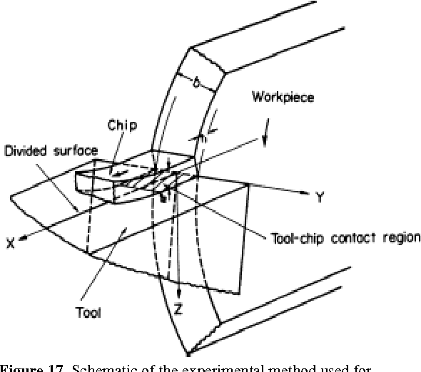 A Study Of Experimental Temperature Measuring Techniques Used In