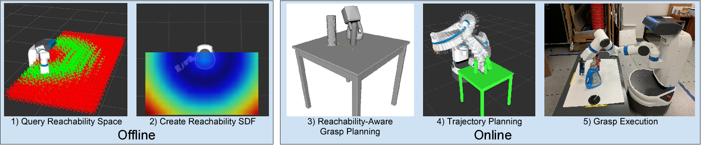 Figure 2 for Workspace Aware Online Grasp Planning