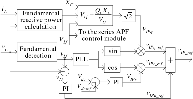 Fig. 4. The block diagram of the control system of the single-phase power quality conditioner