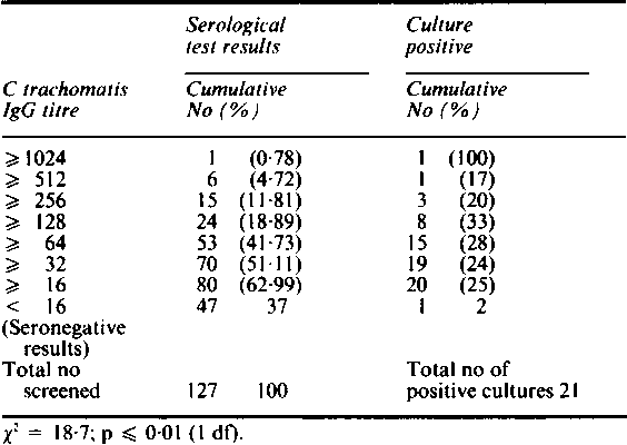 Table I Determination ofchlamydial IgG by immunoperoxidase assay compared with results ofculture