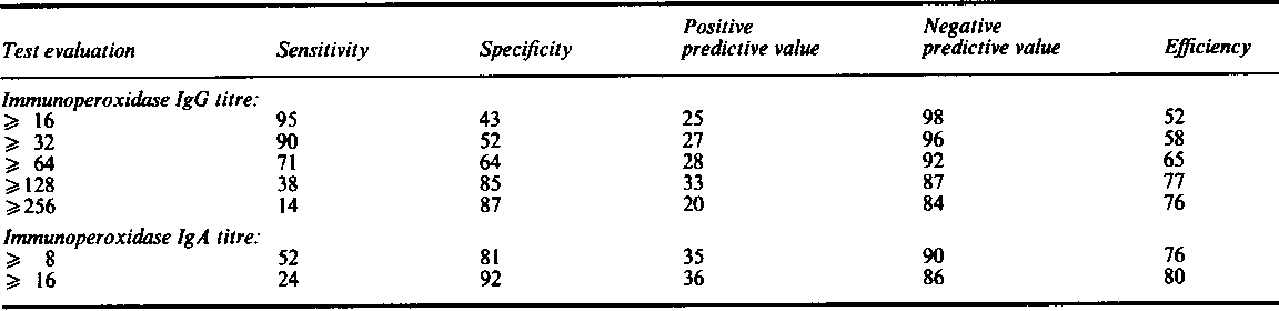 Table 3 Percentage evaluation ofimmunoperoxidase test at various titres ofIgG and IgA antibodies compared with culture results