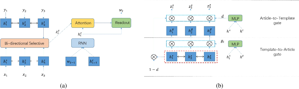 Figure 3 for BiSET: Bi-directional Selective Encoding with Template for Abstractive Summarization