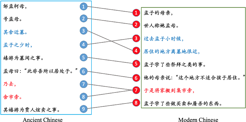 Figure 1 for Ancient-Modern Chinese Translation with a Large Training Dataset