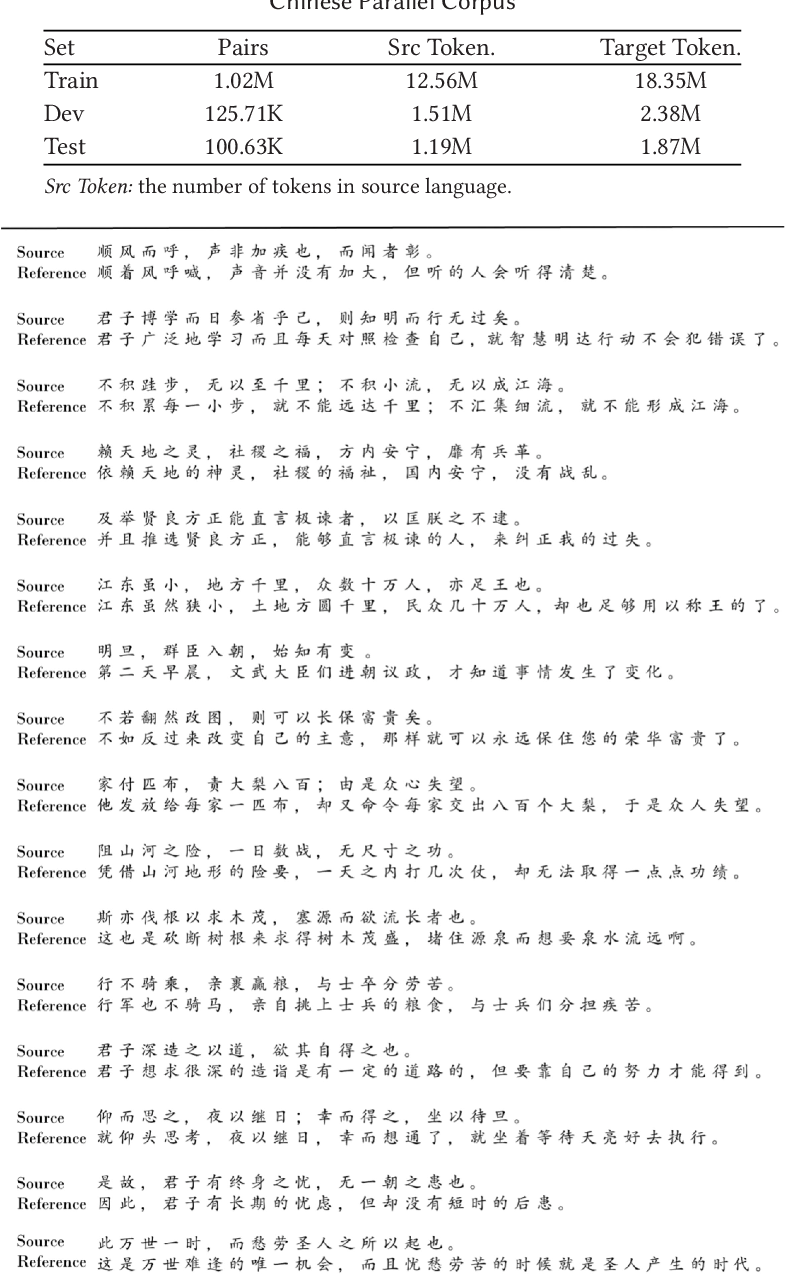 Figure 3 for Ancient-Modern Chinese Translation with a Large Training Dataset