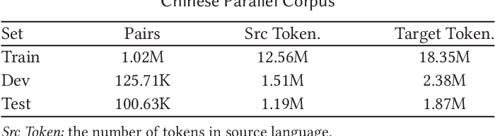 Figure 2 for Ancient-Modern Chinese Translation with a Large Training Dataset