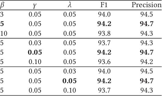 Figure 4 for Ancient-Modern Chinese Translation with a Large Training Dataset