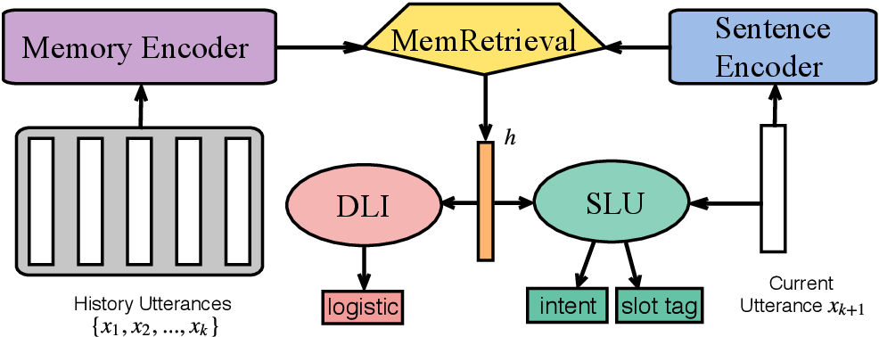 Figure 3 for Memory Consolidation for Contextual Spoken Language Understanding with Dialogue Logistic Inference