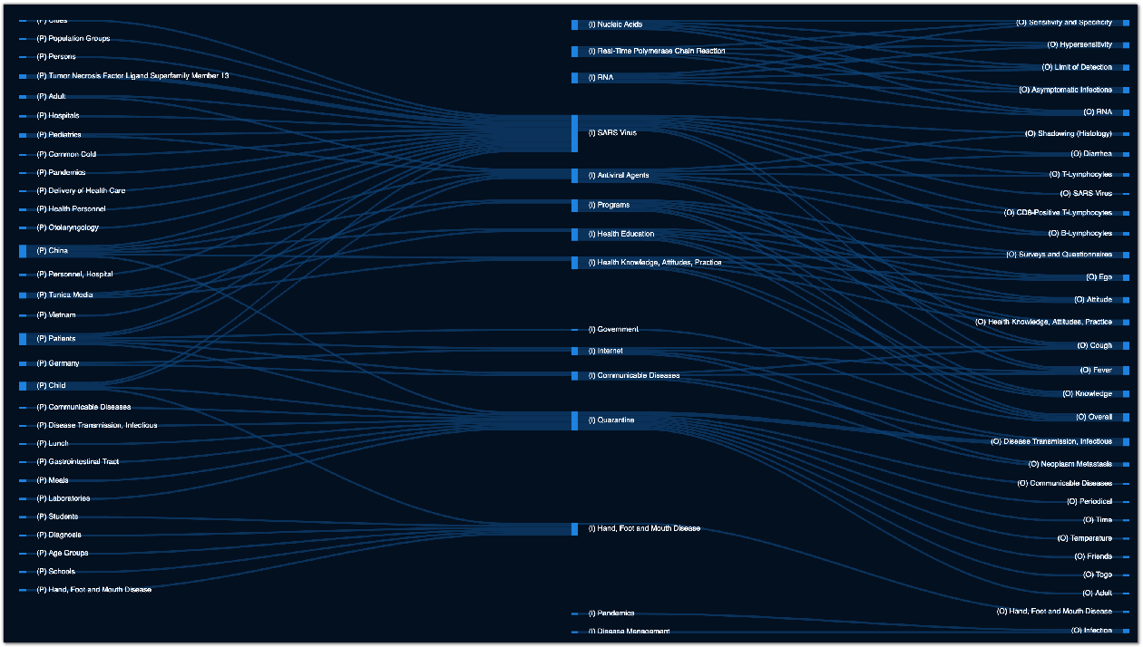Figure 1 for COVID-SEE: Scientific Evidence Explorer for COVID-19 Related Research
