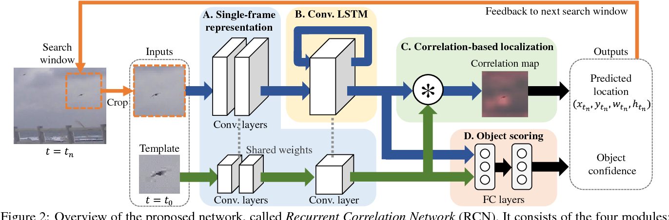 Figure 2 for Differentiating Objects by Motion: Joint Detection and Tracking of Small Flying Objects