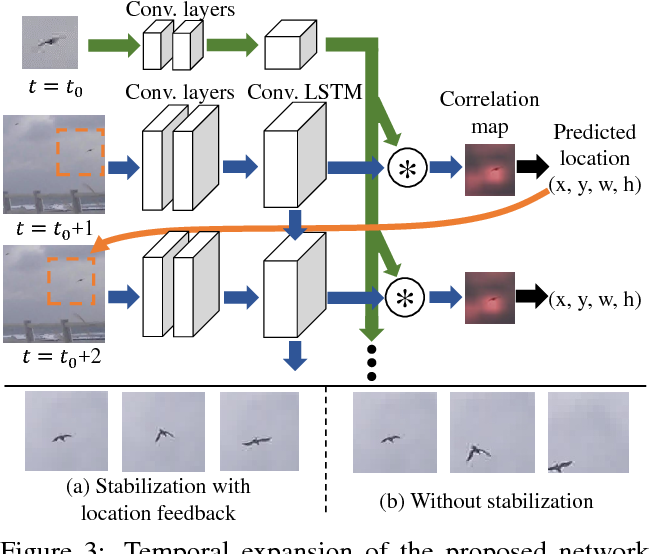 Figure 4 for Differentiating Objects by Motion: Joint Detection and Tracking of Small Flying Objects