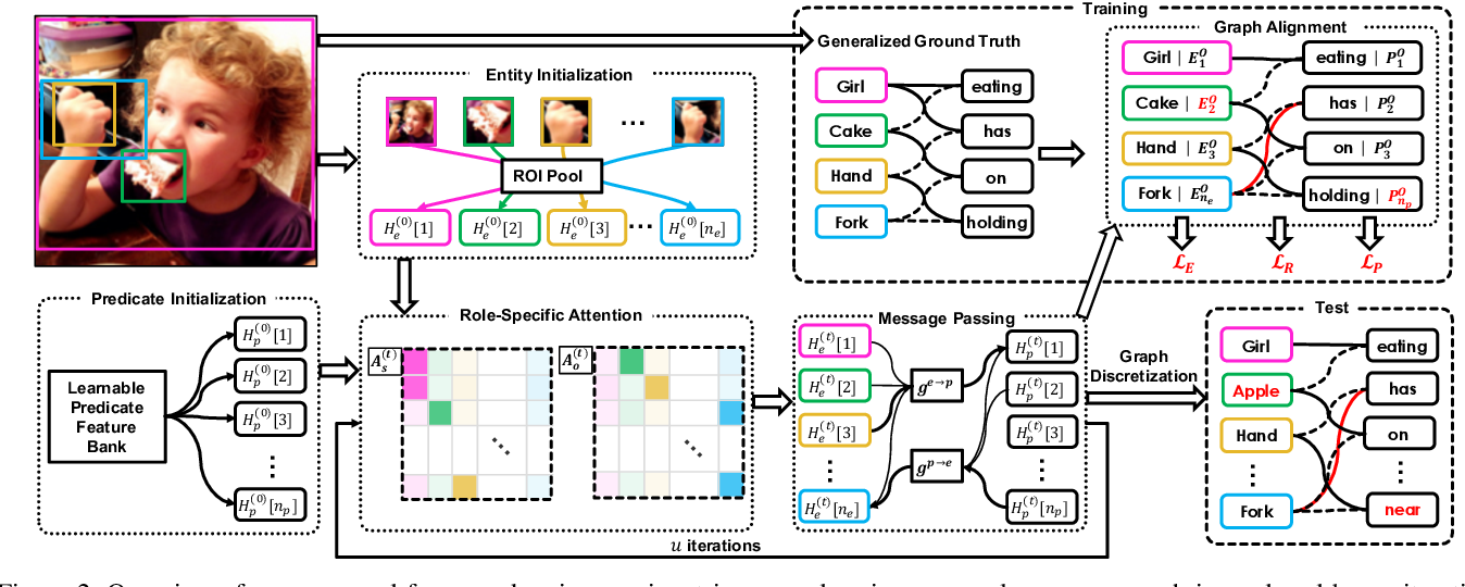 Figure 3 for Weakly Supervised Visual Semantic Parsing