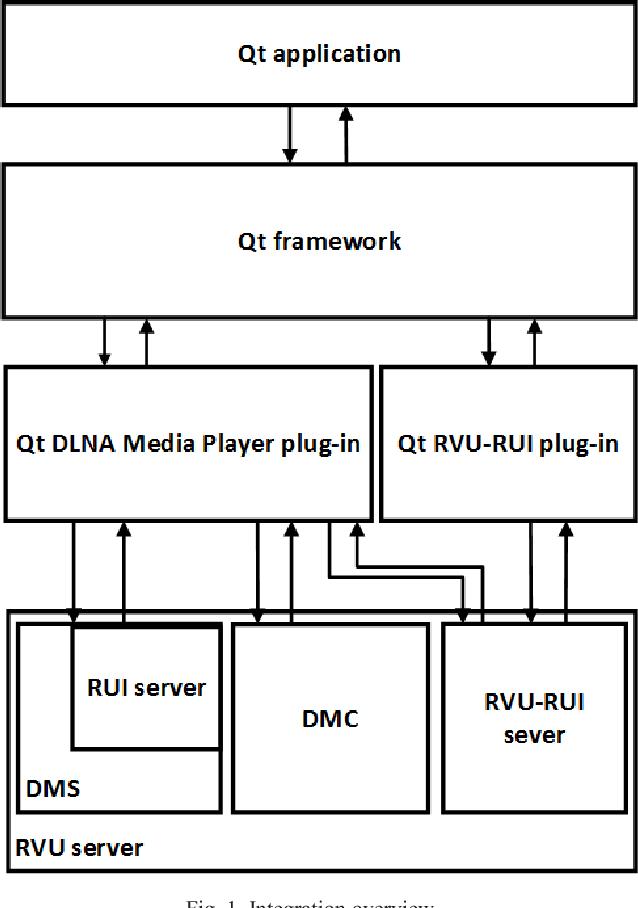 Integration of RVU remote user interface and DLNA remote media