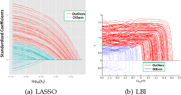 Figure 3 for Robust Statistical Ranking: Theory and Algorithms