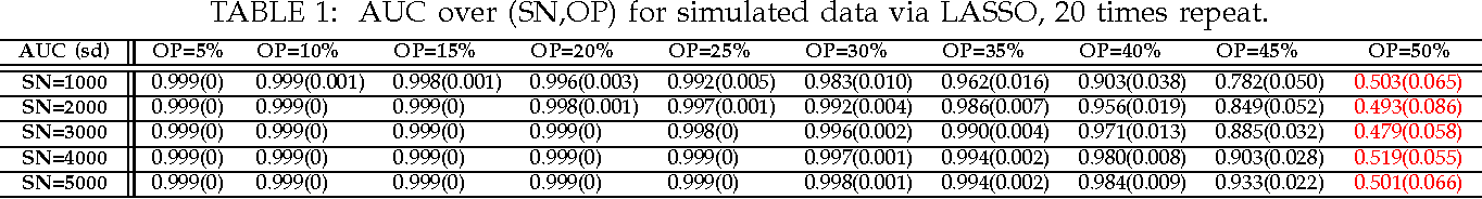 Figure 1 for Robust Statistical Ranking: Theory and Algorithms