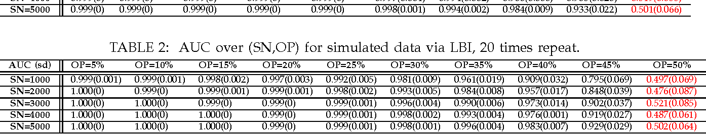 Figure 4 for Robust Statistical Ranking: Theory and Algorithms