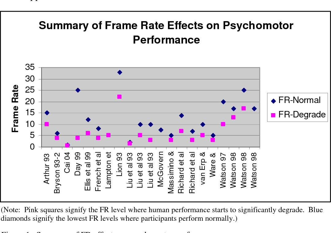 The Effects of Slow Frame Rates on Human Performance - Semantic Scholar