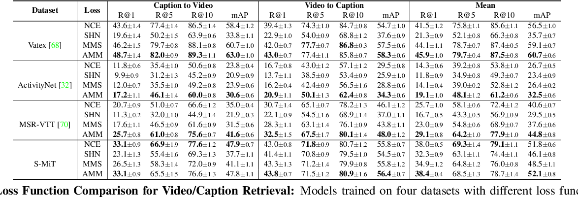 Figure 4 for Spoken Moments: Learning Joint Audio-Visual Representations from Video Descriptions