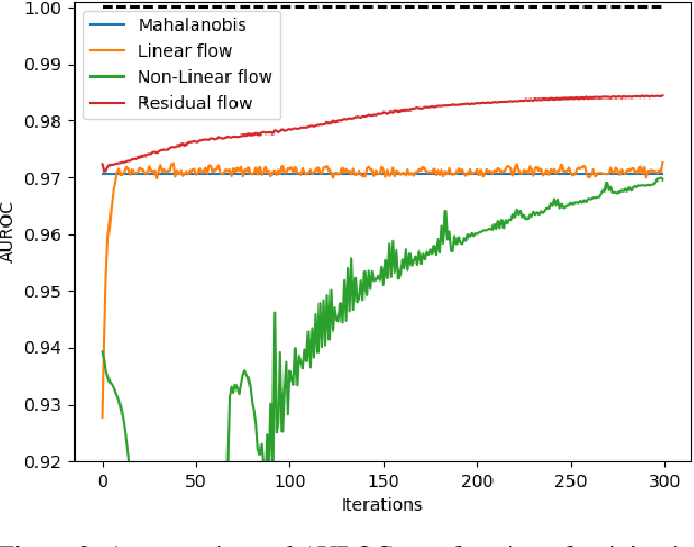 Figure 3 for Deep Residual Flow for Novelty Detection