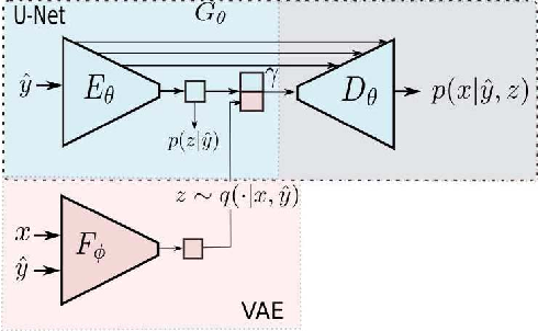 Figure 3 for A Variational U-Net for Conditional Appearance and Shape Generation
