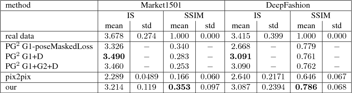 Figure 2 for A Variational U-Net for Conditional Appearance and Shape Generation