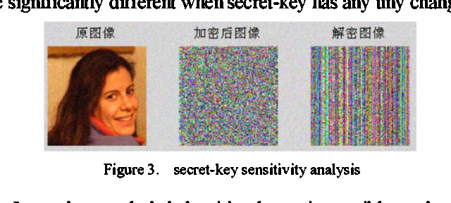 Figure 3 from Improving for chaotic image encryption