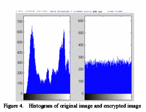 Improving for chaotic image encryption algorithm based on