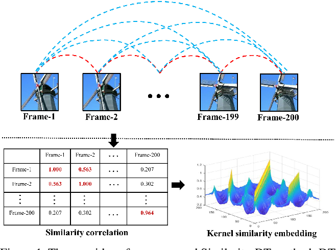 Figure 1 for Similarity-DT: Kernel Similarity Embedding for Dynamic Texture Synthesis