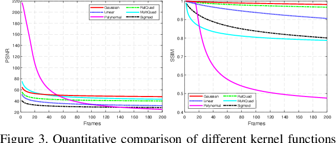 Figure 4 for Similarity-DT: Kernel Similarity Embedding for Dynamic Texture Synthesis