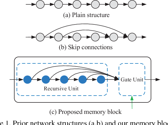 Figure 1 for MemNet: A Persistent Memory Network for Image Restoration