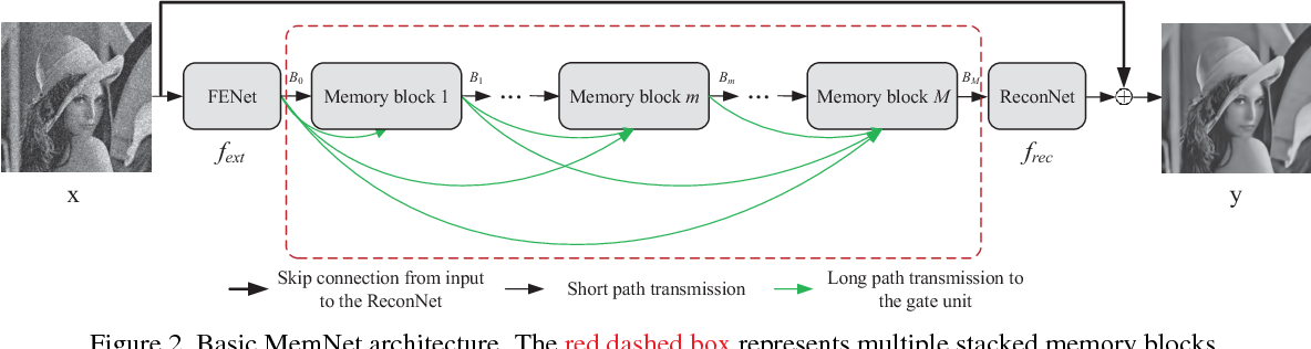 Figure 3 for MemNet: A Persistent Memory Network for Image Restoration