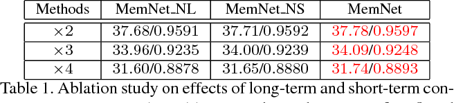 Figure 2 for MemNet: A Persistent Memory Network for Image Restoration