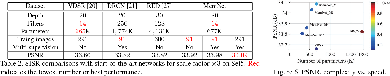 Figure 4 for MemNet: A Persistent Memory Network for Image Restoration