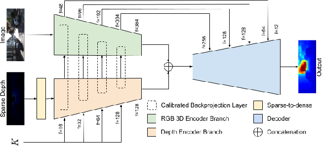 Figure 1 for Unsupervised Depth Completion with Calibrated Backprojection Layers