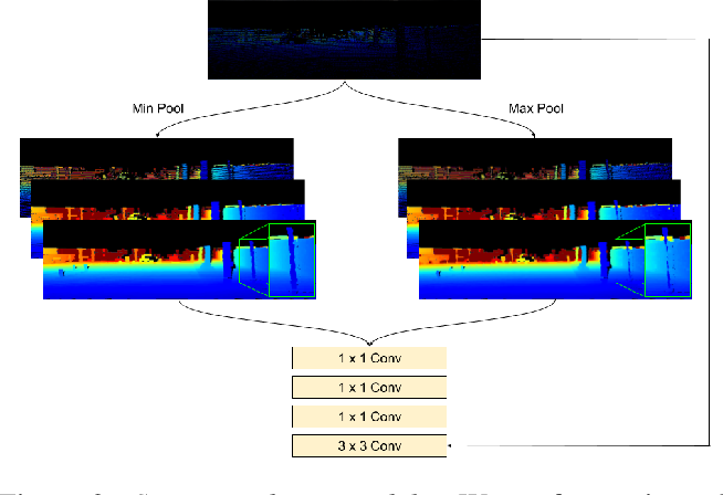 Figure 3 for Unsupervised Depth Completion with Calibrated Backprojection Layers