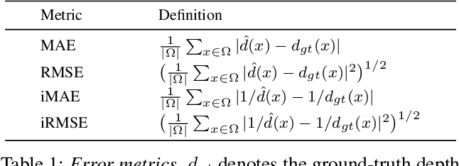 Figure 2 for Unsupervised Depth Completion with Calibrated Backprojection Layers