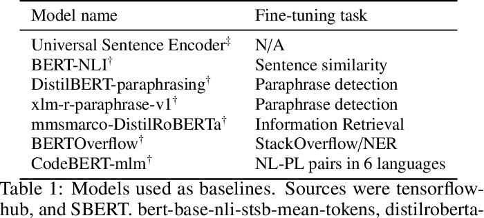 Figure 2 for Can Machines Read Coding Manuals Yet? -- A Benchmark for Building Better Language Models for Code Understanding