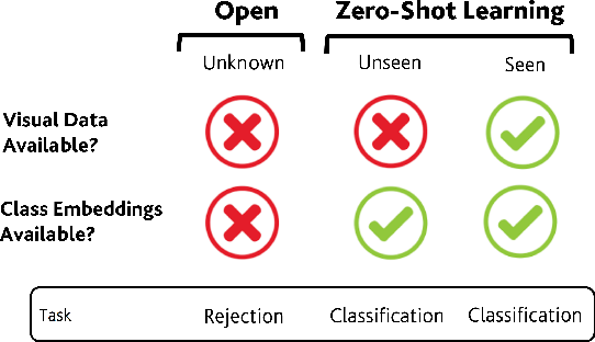 Figure 1 for Learning without Seeing nor Knowing: Towards Open Zero-Shot Learning