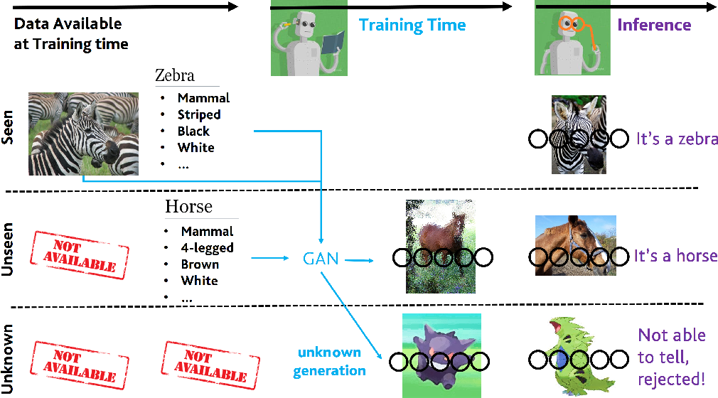Figure 3 for Learning without Seeing nor Knowing: Towards Open Zero-Shot Learning
