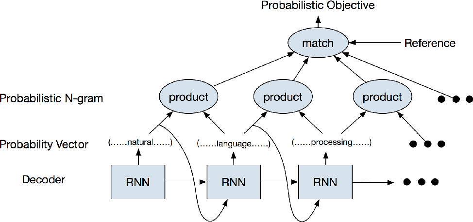 Figure 1 for Greedy Search with Probabilistic N-gram Matching for Neural Machine Translation