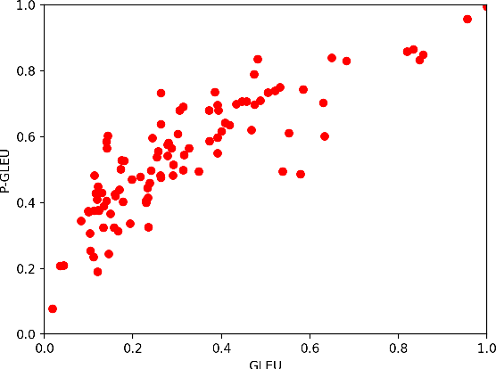 Figure 4 for Greedy Search with Probabilistic N-gram Matching for Neural Machine Translation