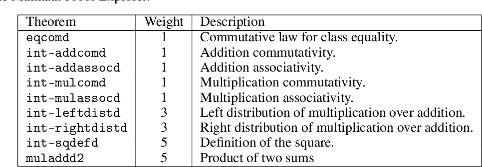 Figure 4 for Generative Language Modeling for Automated Theorem Proving