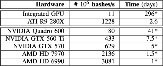 Table II from The Pitfalls of Hashing for Privacy - Semantic Scholar