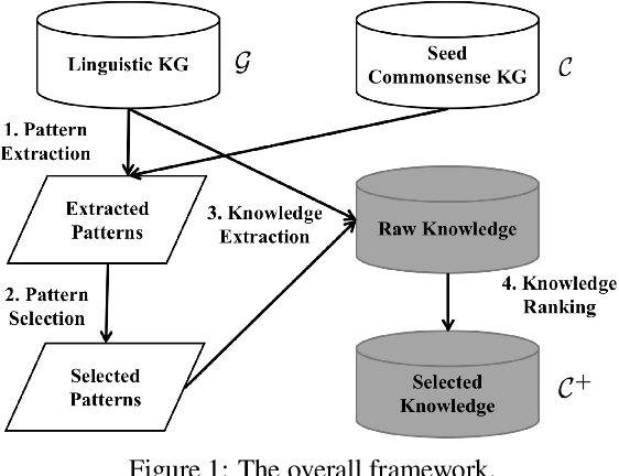 Figure 1 for TransOMCS: From Linguistic Graphs to Commonsense Knowledge