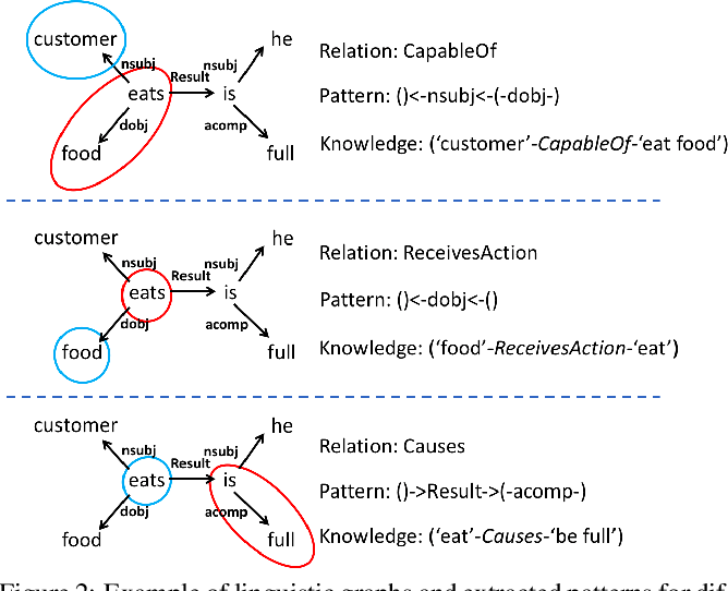 Figure 3 for TransOMCS: From Linguistic Graphs to Commonsense Knowledge