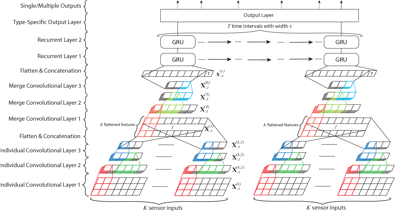 Figure 1 for DeepSense: A Unified Deep Learning Framework for Time-Series Mobile Sensing Data Processing