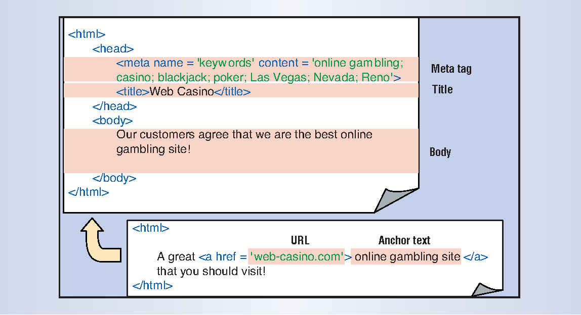 Figure 2 from Spam: it's not just for inboxes anymore - Semantic Scholar