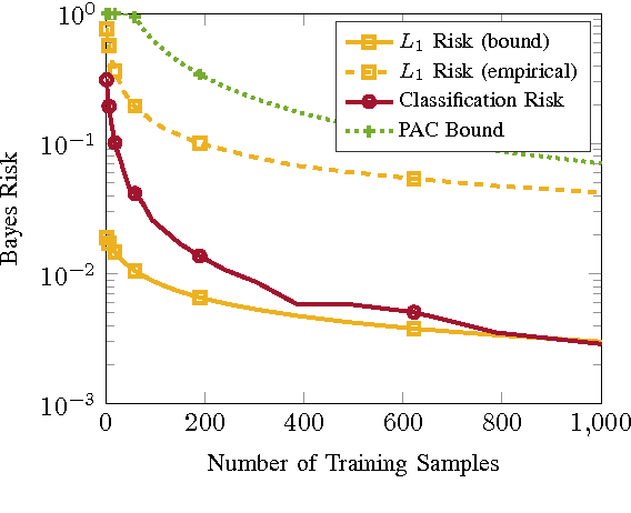Figure 1 for Rate-Distortion Bounds on Bayes Risk in Supervised Learning