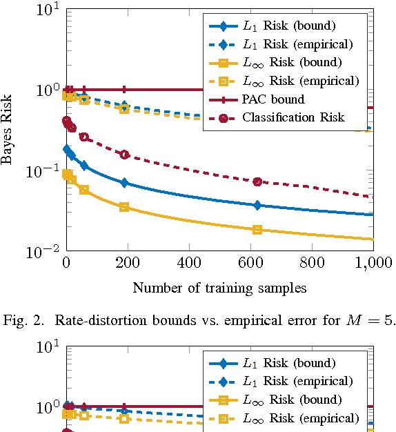 Figure 2 for Rate-Distortion Bounds on Bayes Risk in Supervised Learning