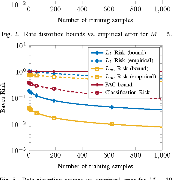 Figure 3 for Rate-Distortion Bounds on Bayes Risk in Supervised Learning